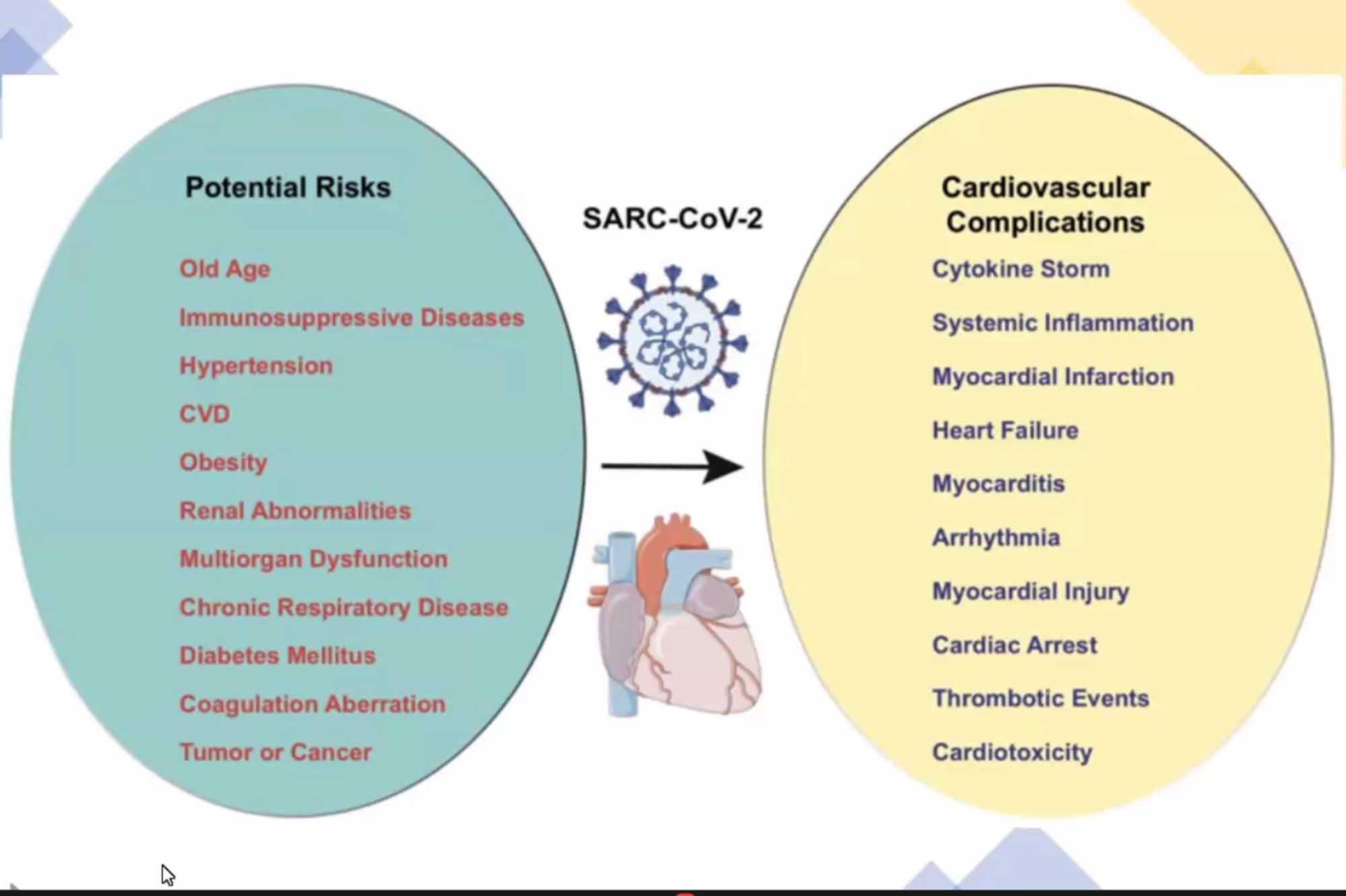 complicaciones cardiovasculares 090321